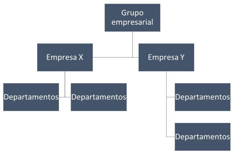 Organigrama Macroadministrativo