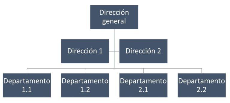 Organigrama Integral