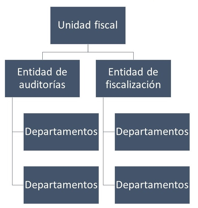 Organigrama Mesoadministrativo