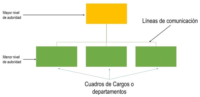 interpretacion de organigrama